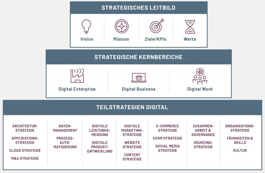 Digitalstrategie Entwicklung - Leistungen NORD.NORD